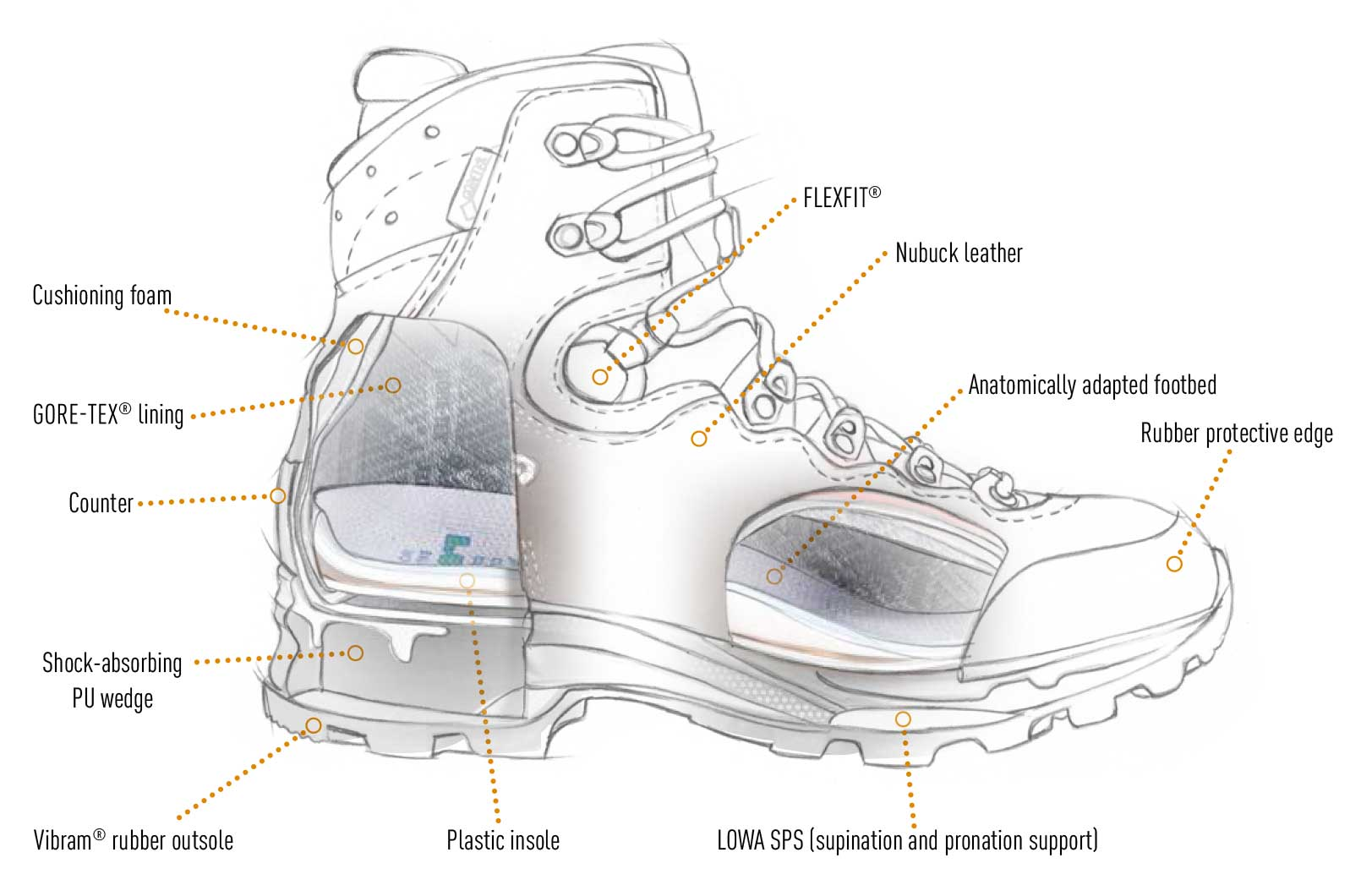 diagram of Lowa Backpacking boots